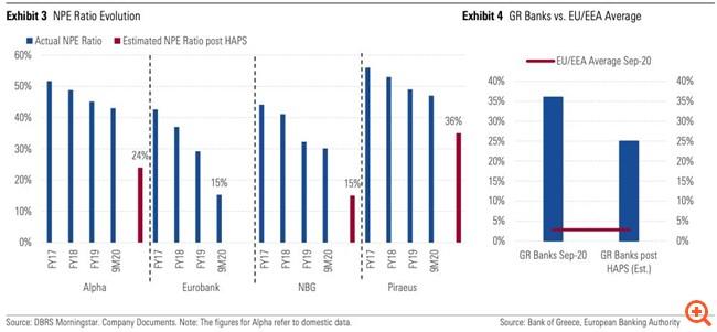 DBRS: Καλός ο Ηρακλής, αλλά τα κόκκινα δάνεια παραμένουν στα ύψη